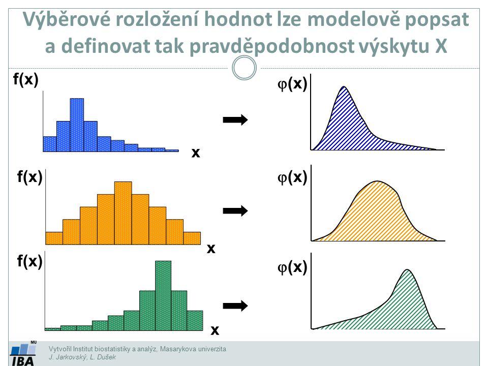 Vytvořil Institut biostatistiky a analýz, Masarykova univerzita J. Jarkovský, L. Dušek Výběrové rozložení hodnot lze modelově popsat a definovat tak p