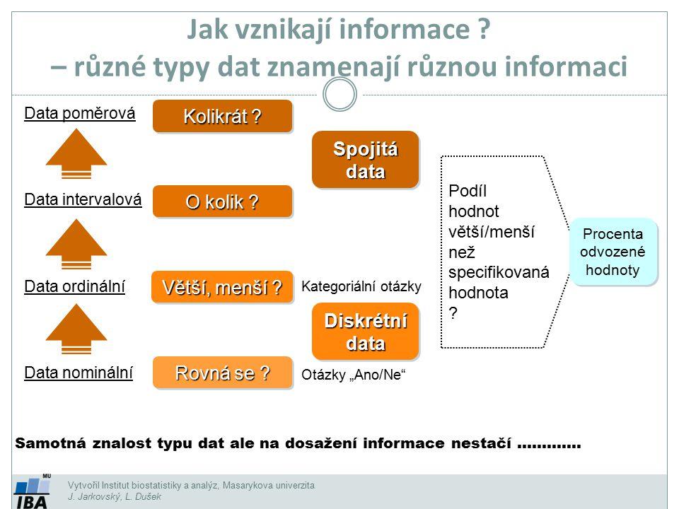 Vytvořil Institut biostatistiky a analýz, Masarykova univerzita J. Jarkovský, L. Dušek Jak vznikají informace ? – různé typy dat znamenají různou info