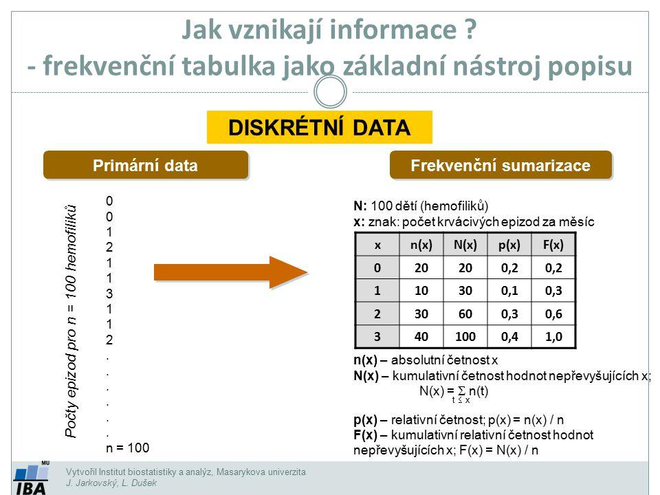 Vytvořil Institut biostatistiky a analýz, Masarykova univerzita J. Jarkovský, L. Dušek N: 100 dětí (hemofiliků) x: znak: počet krvácivých epizod za mě