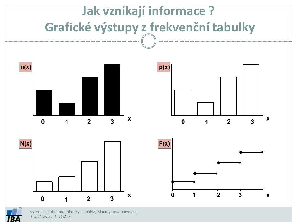 n(x) Vytvořil Institut biostatistiky a analýz, Masarykova univerzita J. Jarkovský, L. Dušek Jak vznikají informace ? Grafické výstupy z frekvenční tab