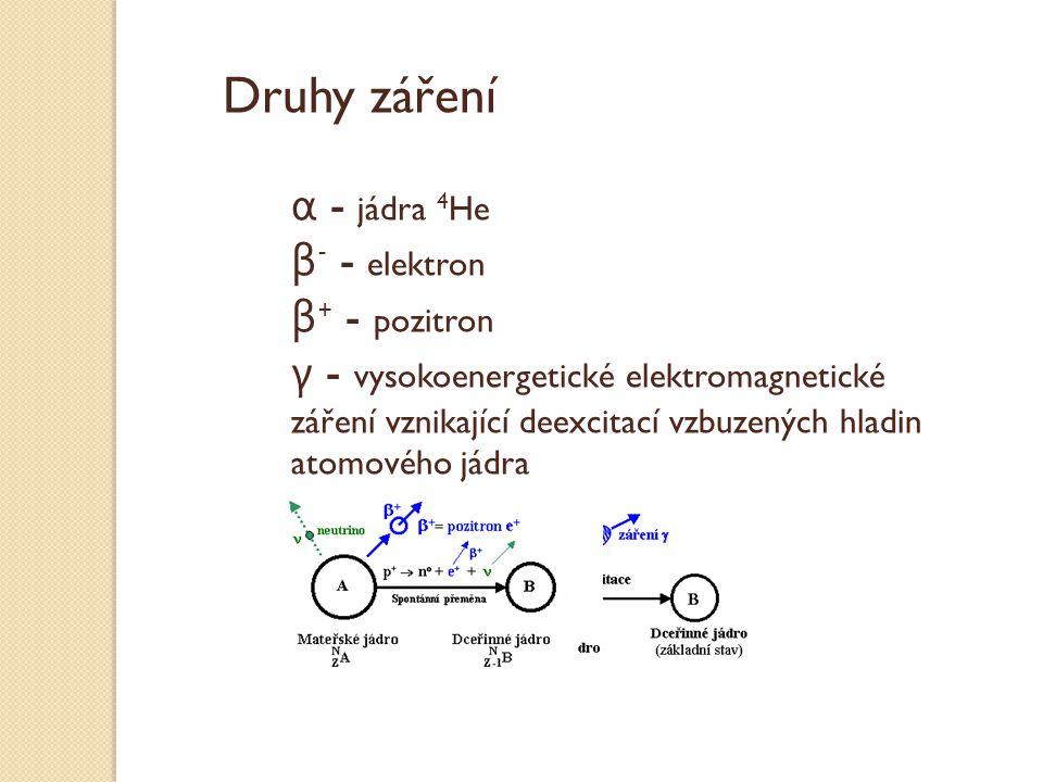 Druhy záření α - jádra 4 He β - - elektron β + - pozitron γ - vysokoenergetické elektromagnetické záření vznikající deexcitací vzbuzených hladin atomo