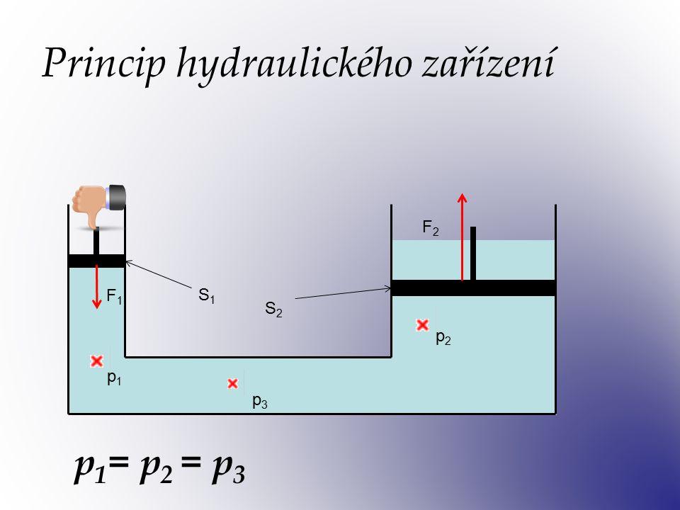 Připomeň si: Působením vnější tlakové síly kolmo na povrch kapaliny v uzavřené nádobě vznikne ve všech místech kapaliny stejný tlak. Působením vnější