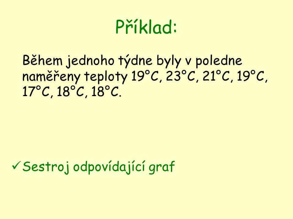 Příklad: Během jednoho týdne byly v poledne naměřeny teploty 19°C, 23°C, 21°C, 19°C, 17°C, 18°C, 18°C.