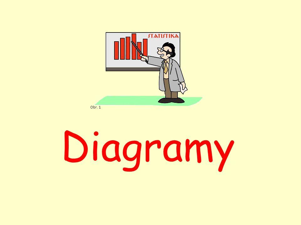 Diagram(graf) grafické znázornění četností