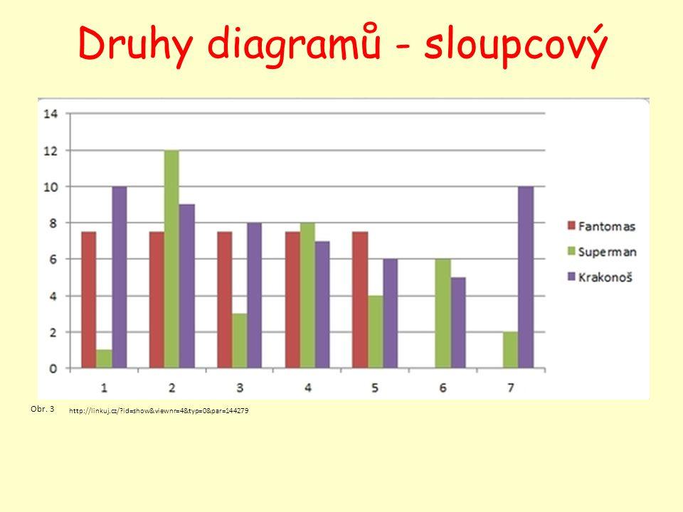 Druhy diagramů - kruhový http://www.zshorakhk.cz/tvorba/informat/2009_10/php/ludvik/sciotest.php Obr.