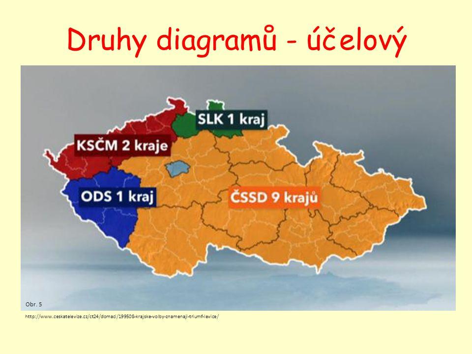 Druhy diagramů - účelový http://www.ceskatelevize.cz/ct24/domaci/199508-krajske-volby-znamenaji-triumf-levice/ Obr. 5