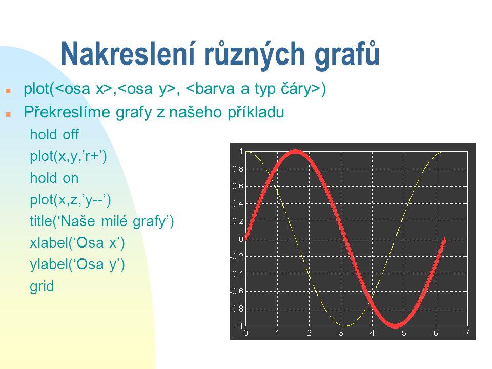 Typy křivek Barvy n y = žlutá n m = fialová n c = tyrkysová n r = červená n g = zelená n b = modrá n w = bílá n k = černá Typy čar n.