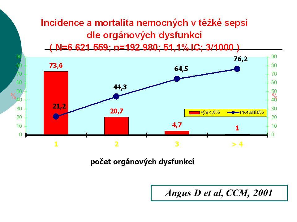 počet orgánových dysfunkcí Angus D et al, CCM, 2001