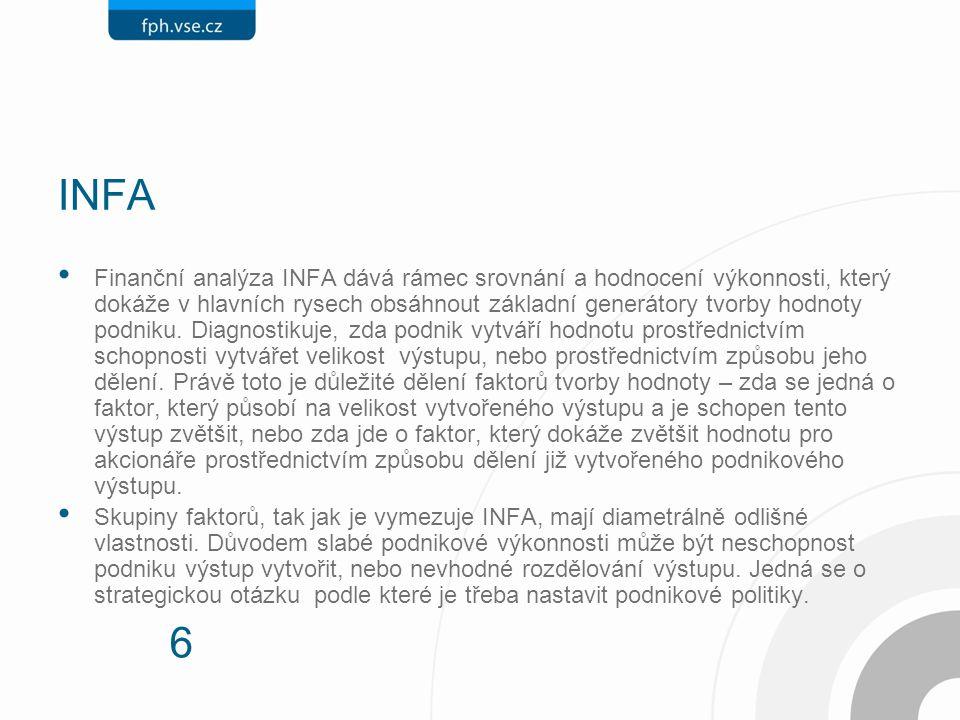6 INFA Finanční analýza INFA dává rámec srovnání a hodnocení výkonnosti, který dokáže v hlavních rysech obsáhnout základní generátory tvorby hodnoty podniku.