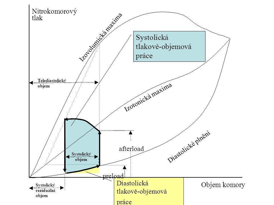 Diastolická tlakově-objemová práce Systolická tlakově-objemová práce Nitrokomorový tlak Objem komory afterload Systolický objem Systolický reziduální