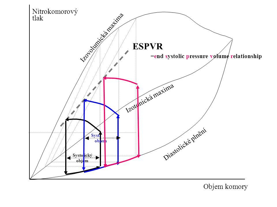Nitrokomorový tlak Objem komory Systolický objem Diastolické plnění Izotonická maxima Izovolumická maxima Syst. objem ESPVR =end systolic pressure vol