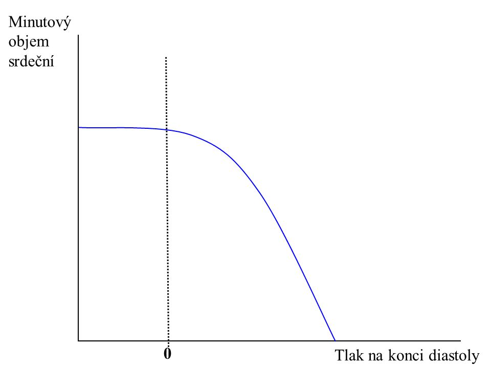 Minutový objem srdeční Tlak na konci diastoly 0