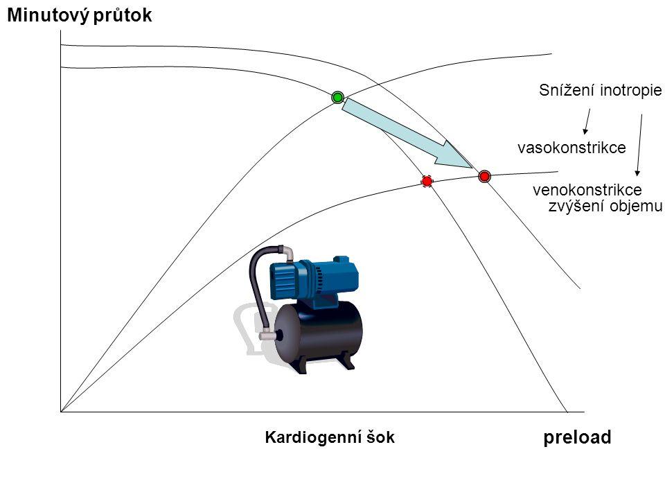 Kardiogenní šok Minutový průtok preload Snížení inotropie vasokonstrikce venokonstrikce zvýšení objemu