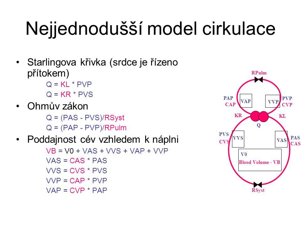 Nejjednodušší model cirkulace Starlingova křivka (srdce je řízeno přítokem) Q = KL * PVP Q = KR * PVS Ohmův zákon Q = (PAS - PVS)/RSyst Q = (PAP - PVP