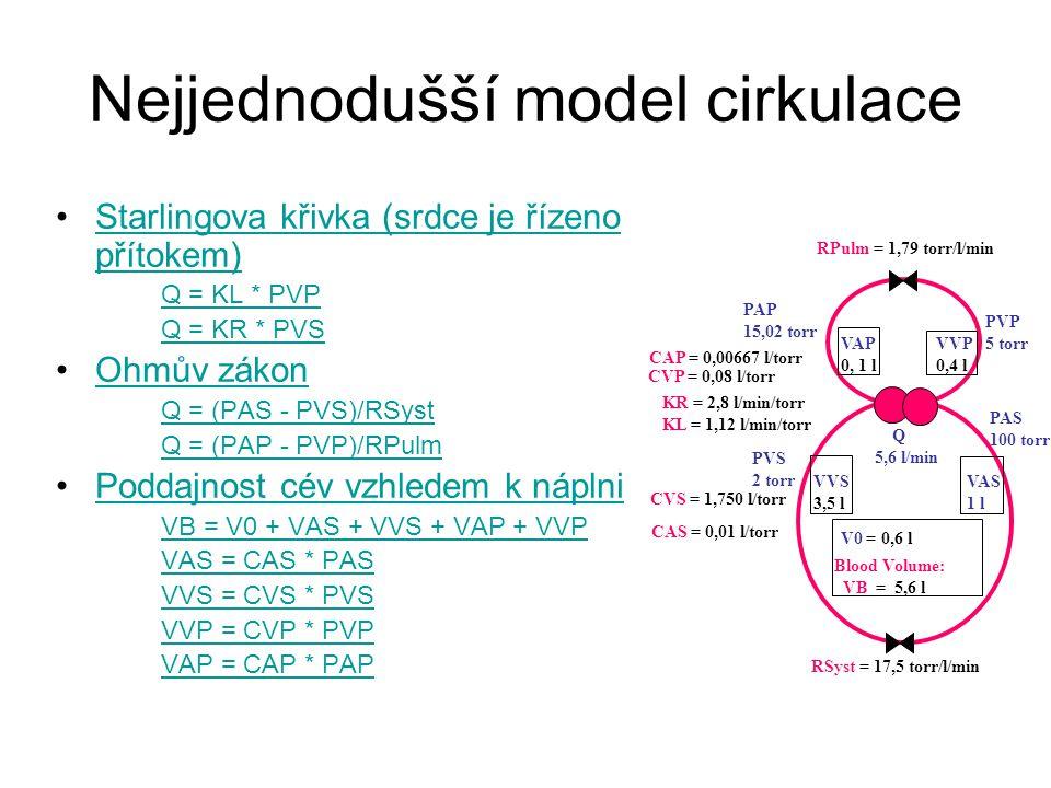 Nejjednodušší model cirkulace Starlingova křivka (srdce je řízeno přítokem)Starlingova křivka (srdce je řízeno přítokem) Q = KL * PVP Q = KR * PVS Ohm