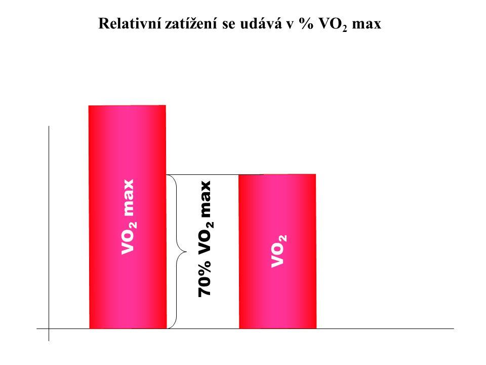 Relativní zatížení se udává v % VO 2 max VO 2 max VO 2 70% VO 2 max