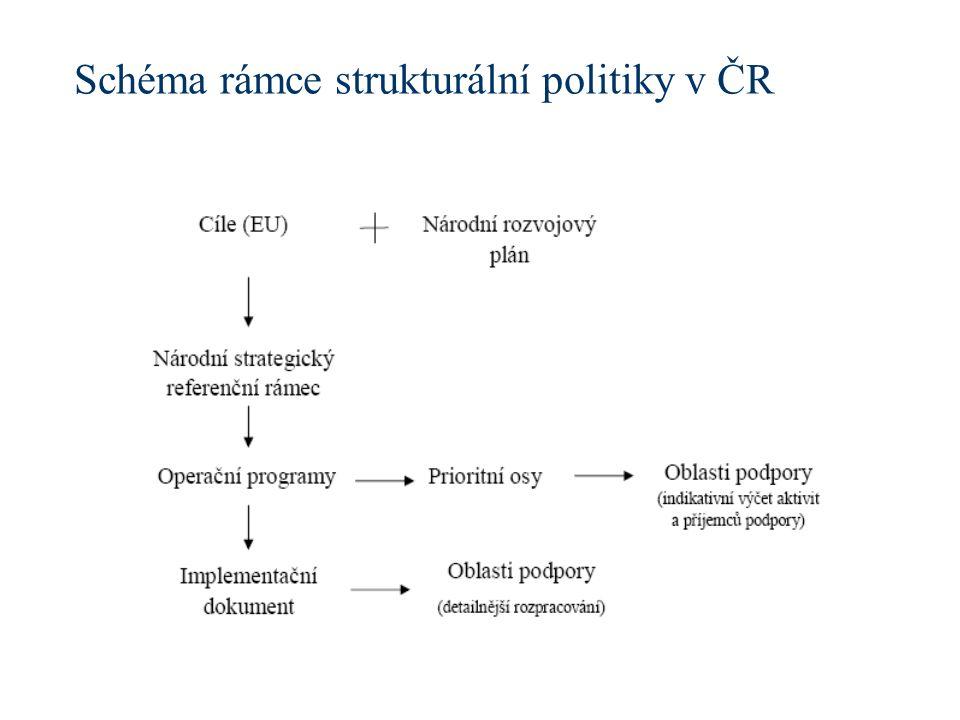 Schéma rámce strukturální politiky v ČR