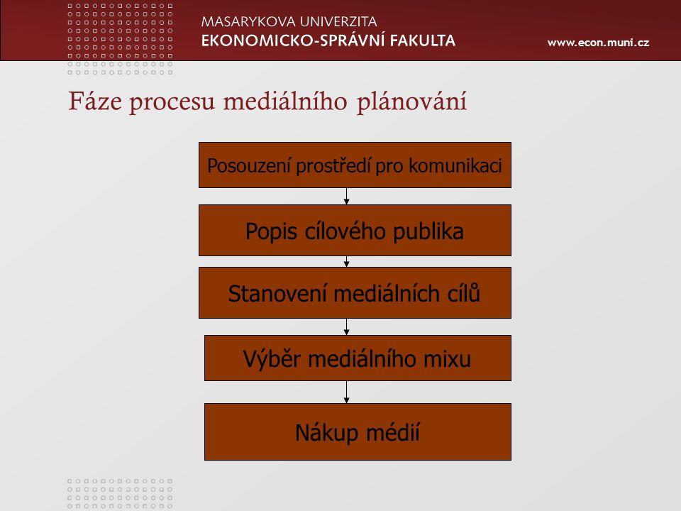 www.econ.muni.cz Fáze procesu mediálního plánování Posouzení prostředí pro komunikaci Popis cílového publika Stanovení mediálních cílů Výběr mediálního mixu Nákup médií