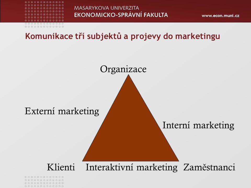 www.econ.muni.cz Komunikace tří subjektů a projevy do marketingu Organizace Externí marketing Interní marketing Klienti Interaktivní marketing Zam ě stnanci