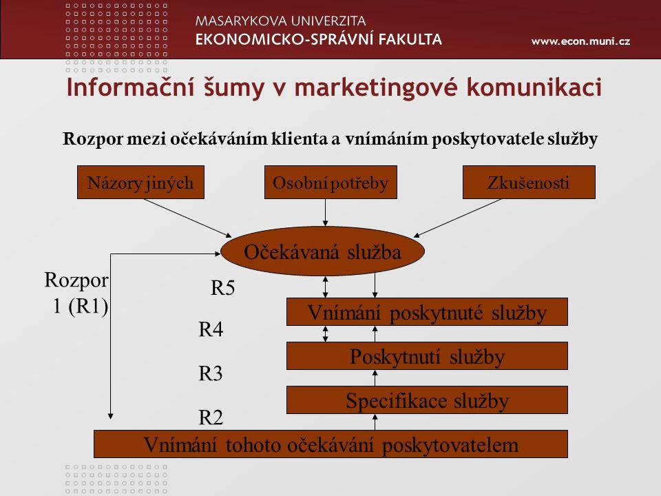 www.econ.muni.cz Informační šumy v marketingové komunikaci Rozpor mezi o č ekáváním klienta a vnímáním poskytovatele slu ž by Očekávaná služba Názory jinýchOsobní potřebyZkušenosti Vnímání poskytnuté služby Poskytnutí služby Specifikace služby Vnímání tohoto očekávání poskytovatelem Rozpor 1 (R1) R2 R3 R4 R5