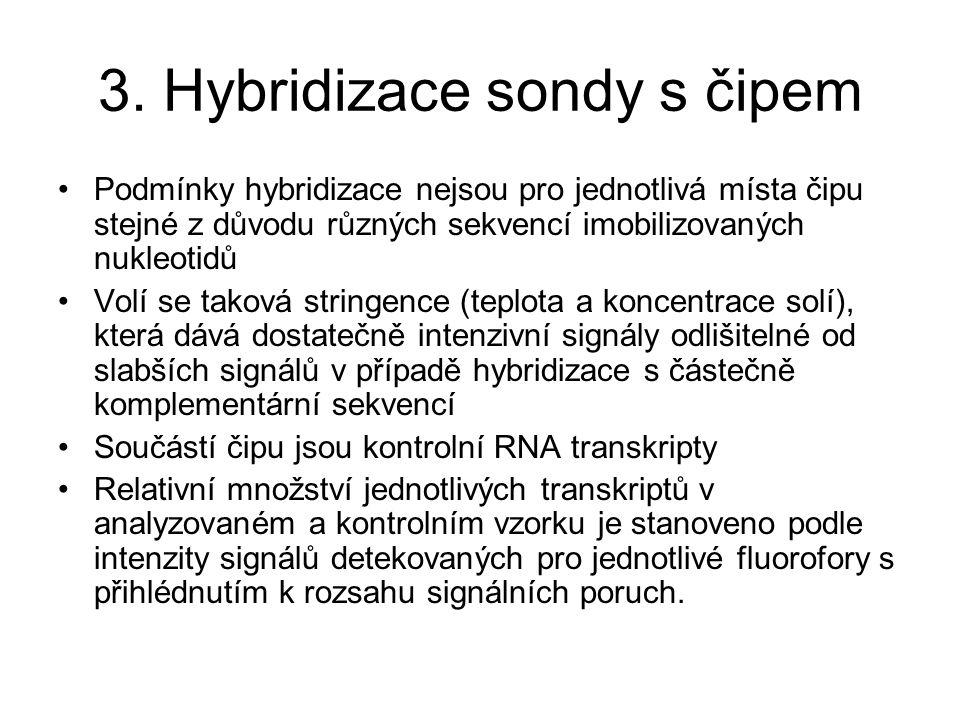 3. Hybridizace sondy s čipem Podmínky hybridizace nejsou pro jednotlivá místa čipu stejné z důvodu různých sekvencí imobilizovaných nukleotidů Volí se