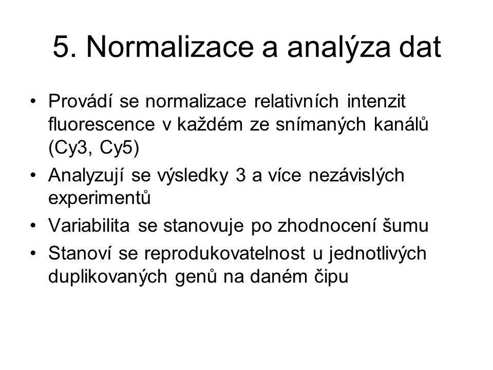 5. Normalizace a analýza dat Provádí se normalizace relativních intenzit fluorescence v každém ze snímaných kanálů (Cy3, Cy5) Analyzují se výsledky 3