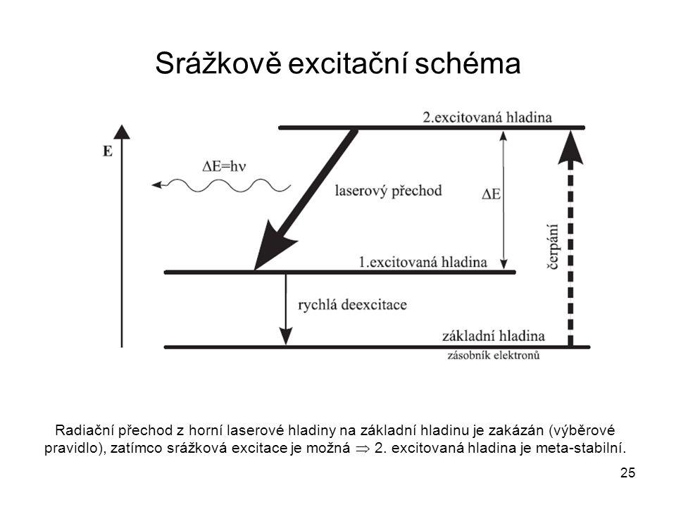 Srážkově excitační schéma Radiační přechod z horní laserové hladiny na základní hladinu je zakázán (výběrové pravidlo), zatímco srážková excitace je m