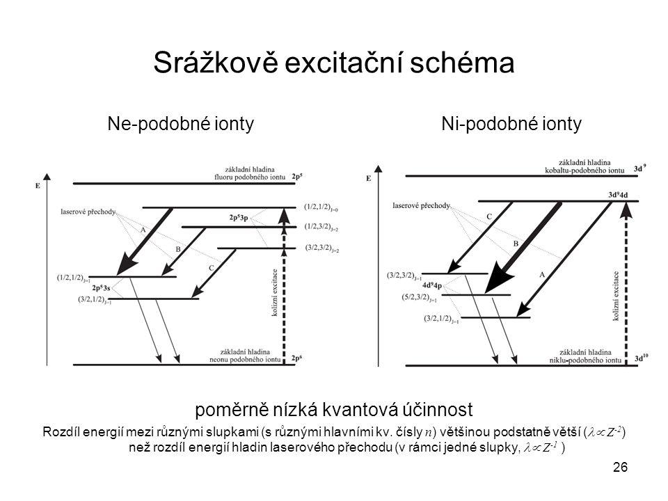 Srážkově excitační schéma Ne-podobné iontyNi-podobné ionty poměrně nízká kvantová účinnost Rozdíl energií mezi různými slupkami (s různými hlavními kv