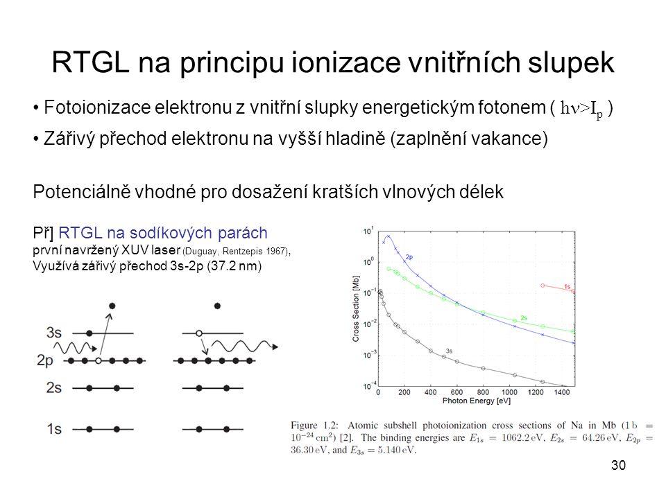 RTGL na principu ionizace vnitřních slupek Fotoionizace elektronu z vnitřní slupky energetickým fotonem ( h >I p ) Zářivý přechod elektronu na vyšší h