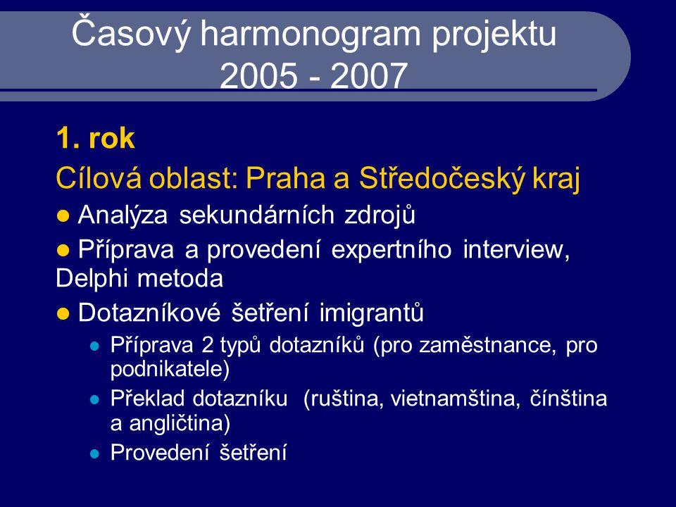 Časový harmonogram projektu 2005 - 2007 1. rok Cílová oblast: Praha a Středočeský kraj Analýza sekundárních zdrojů Příprava a provedení expertního int