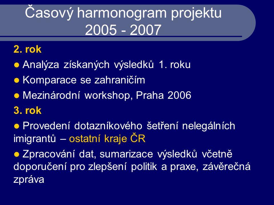 Časový harmonogram projektu 2005 - 2007 2. rok Analýza získaných výsledků 1. roku Komparace se zahraničím Mezinárodní workshop, Praha 2006 3. rok Prov