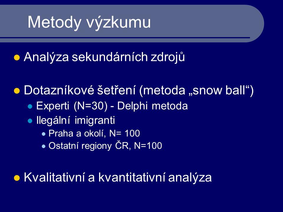 "Metody výzkumu Analýza sekundárních zdrojů Dotazníkové šetření (metoda ""snow ball"") Experti (N=30) - Delphi metoda Ilegální imigranti Praha a okolí, N"
