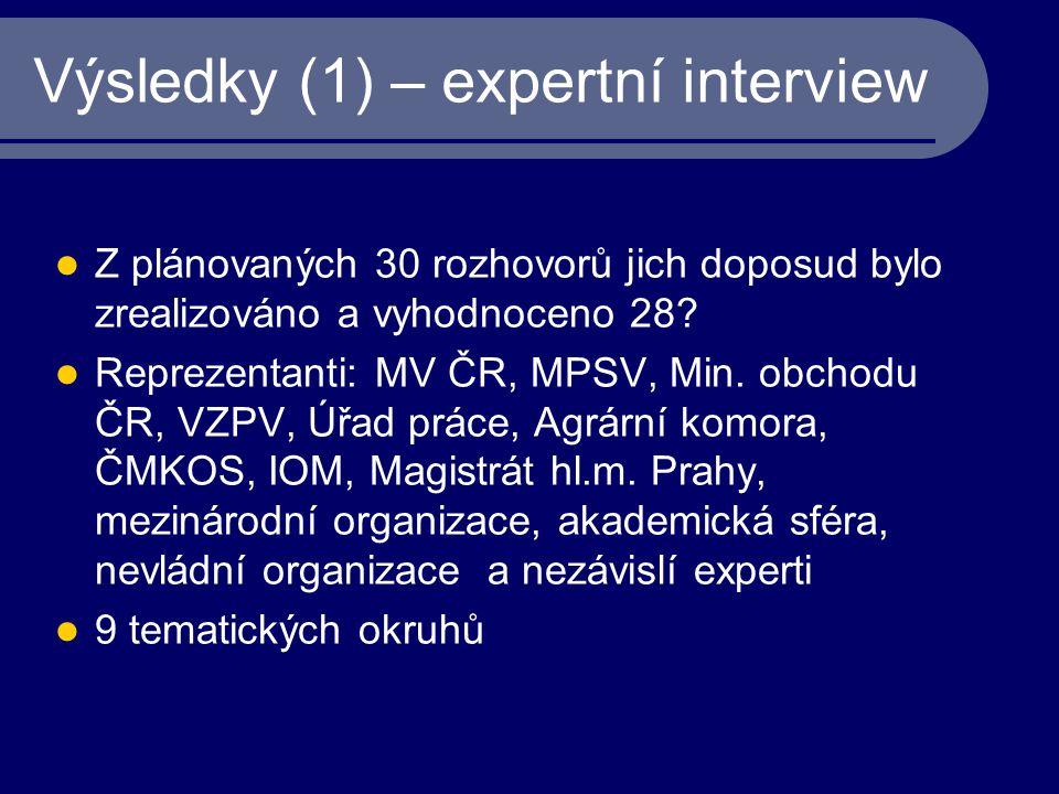 Výsledky (1) – expertní interview Z plánovaných 30 rozhovorů jich doposud bylo zrealizováno a vyhodnoceno 28? Reprezentanti: MV ČR, MPSV, Min. obchodu