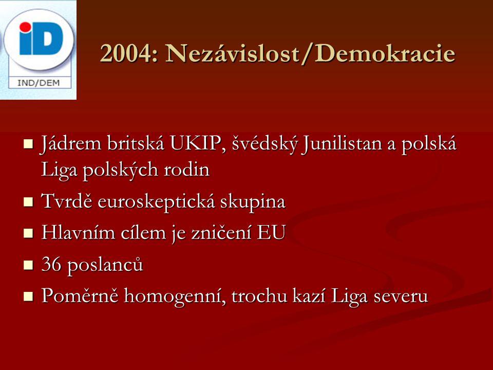 2004: Nezávislost/Demokracie Jádrem britská UKIP, švédský Junilistan a polská Liga polských rodin Jádrem britská UKIP, švédský Junilistan a polská Liga polských rodin Tvrdě euroskeptická skupina Tvrdě euroskeptická skupina Hlavním cílem je zničení EU Hlavním cílem je zničení EU 36 poslanců 36 poslanců Poměrně homogenní, trochu kazí Liga severu Poměrně homogenní, trochu kazí Liga severu