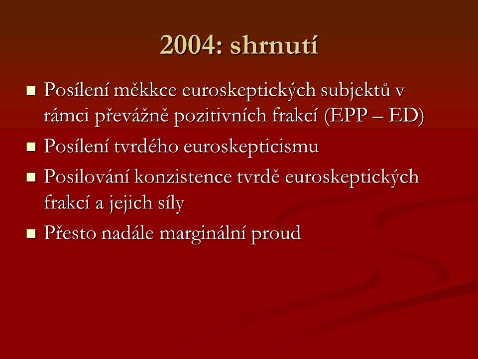 2004: shrnutí Posílení měkkce euroskeptických subjektů v rámci převážně pozitivních frakcí (EPP – ED) Posílení měkkce euroskeptických subjektů v rámci převážně pozitivních frakcí (EPP – ED) Posílení tvrdého euroskepticismu Posílení tvrdého euroskepticismu Posilování konzistence tvrdě euroskeptických frakcí a jejich síly Posilování konzistence tvrdě euroskeptických frakcí a jejich síly Přesto nadále marginální proud Přesto nadále marginální proud