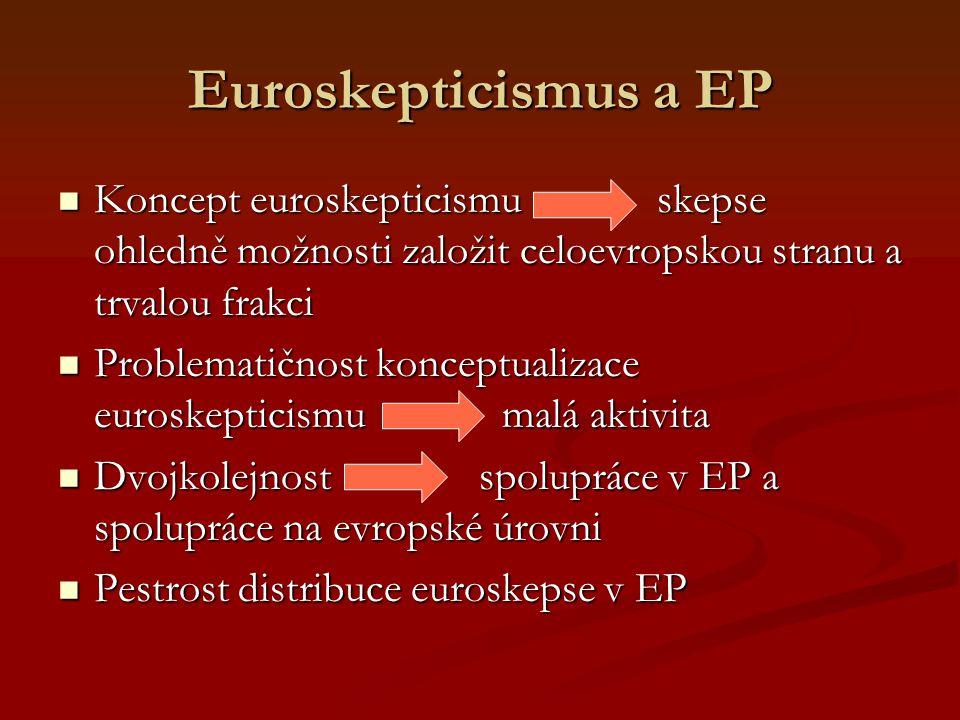 Euroskepticismus a EP Koncept euroskepticismu skepse ohledně možnosti založit celoevropskou stranu a trvalou frakci Koncept euroskepticismu skepse ohledně možnosti založit celoevropskou stranu a trvalou frakci Problematičnost konceptualizace euroskepticismu malá aktivita Problematičnost konceptualizace euroskepticismu malá aktivita Dvojkolejnost spolupráce v EP a spolupráce na evropské úrovni Dvojkolejnost spolupráce v EP a spolupráce na evropské úrovni Pestrost distribuce euroskepse v EP Pestrost distribuce euroskepse v EP