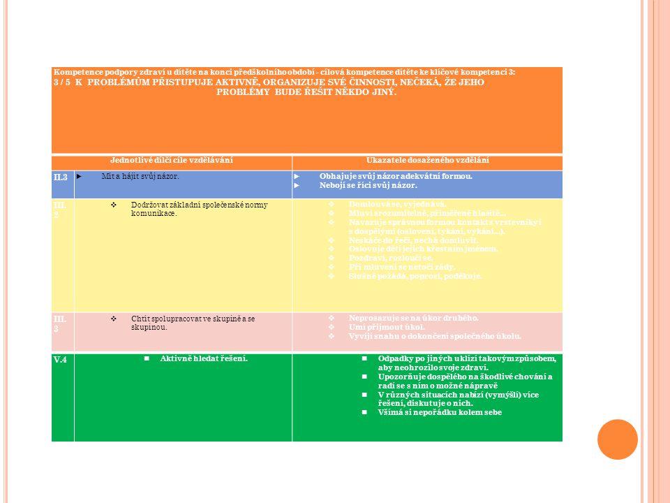 Kompetence podpory zdraví u dítěte na konci předškolního období - cílová kompetence dítěte ke klíčové kompetenci 3: 3 / 5 K PROBLÉMŮM PŘISTUPUJE AKTIV