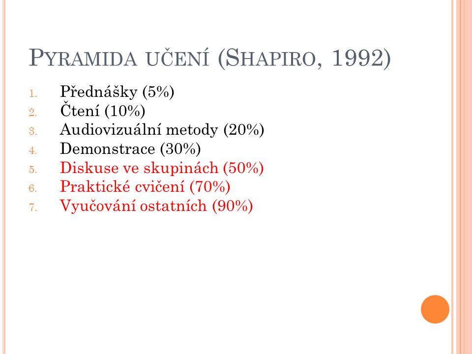 P YRAMIDA UČENÍ (S HAPIRO, 1992) 1. Přednášky (5%) 2. Čtení (10%) 3. Audiovizuální metody (20%) 4. Demonstrace (30%) 5. Diskuse ve skupinách (50%) 6.