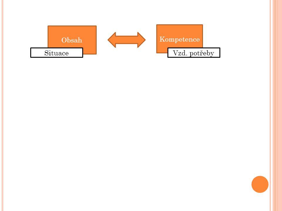 B LOOMOVA TAXONOMIE CÍLŮ Znalost (zapamatování, reprodukce) Porozumění (vysvětlení vlastními slovy) Aplikace (vybavení a použití) Analýza (složitější myšlení při aplikaci v neznámých situacích) Syntéza (vytváření originálních výkonů či výrobků) Hodnotící posouzení (obhajoba svých rozhodnutí, posuzování možností)