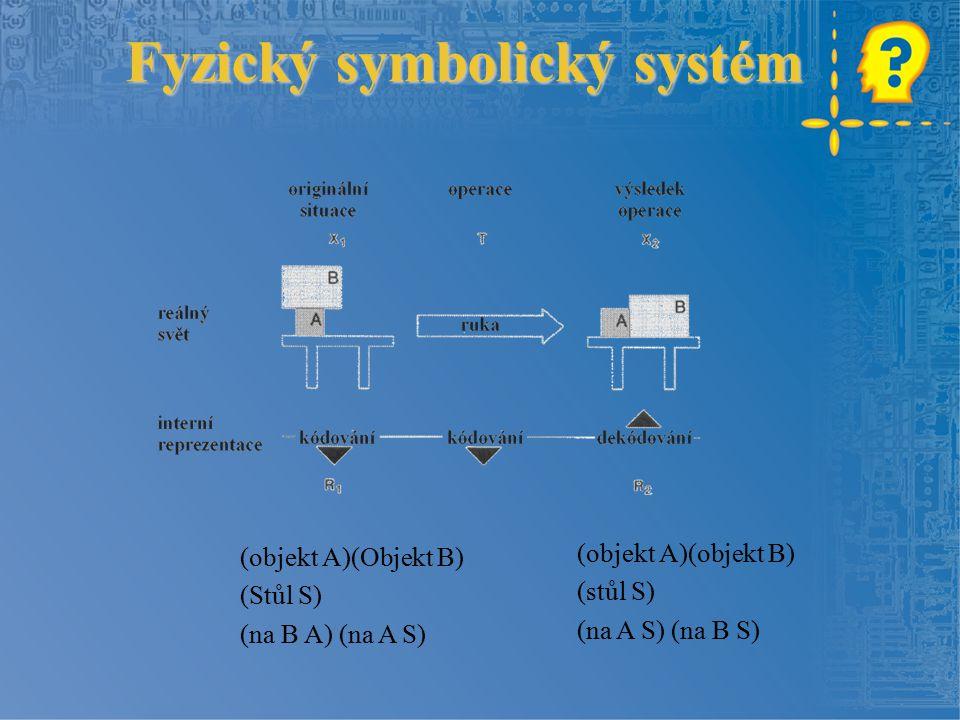 Fyzický symbolický systém (objekt A)(Objekt B) (Stůl S) (na B A) (na A S) (objekt A)(objekt B) (stůl S) (na A S) (na B S)