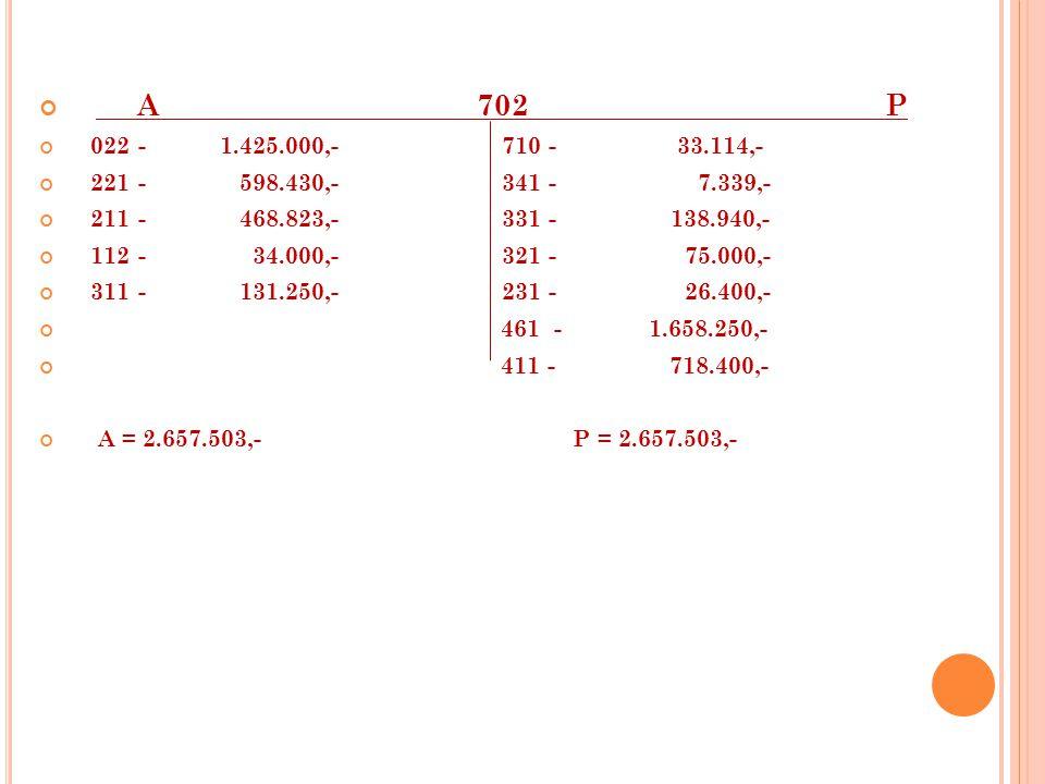 A 702 P 022 - 1.425.000,- 710 - 33.114,- 221 - 598.430,- 341 - 7.339,- 211 - 468.823,- 331 - 138.940,- 112 - 34.000,- 321 - 75.000,- 311 - 131.250,- 231 - 26.400,- 461 - 1.658.250,- 411 - 718.400,- A = 2.657.503,- P = 2.657.503,-