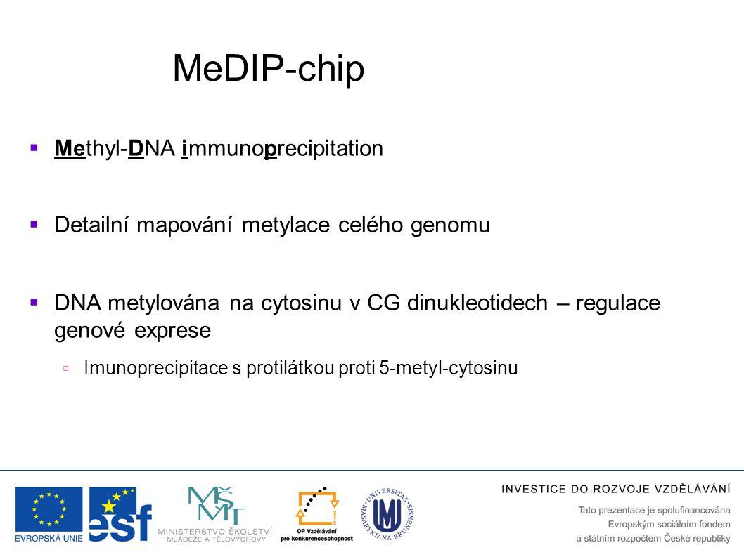 MeDIP-chip  Methyl-DNA immunoprecipitation  Detailní mapování metylace celého genomu  DNA metylována na cytosinu v CG dinukleotidech – regulace gen