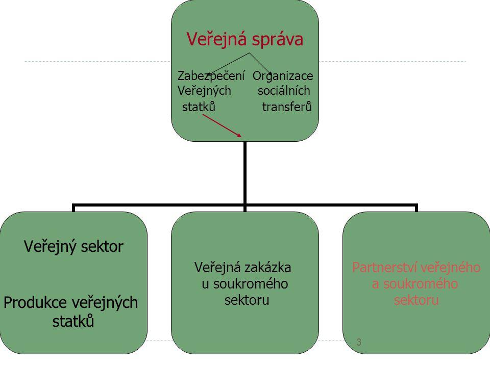 Veřejná správa Zabezpečení Organizace Veřejných sociálních statků transferů Veřejný sektor Produkce veřejných statků Veřejná zakázka u soukromého sektoru Partnerství veřejného a soukromého sektoru 3