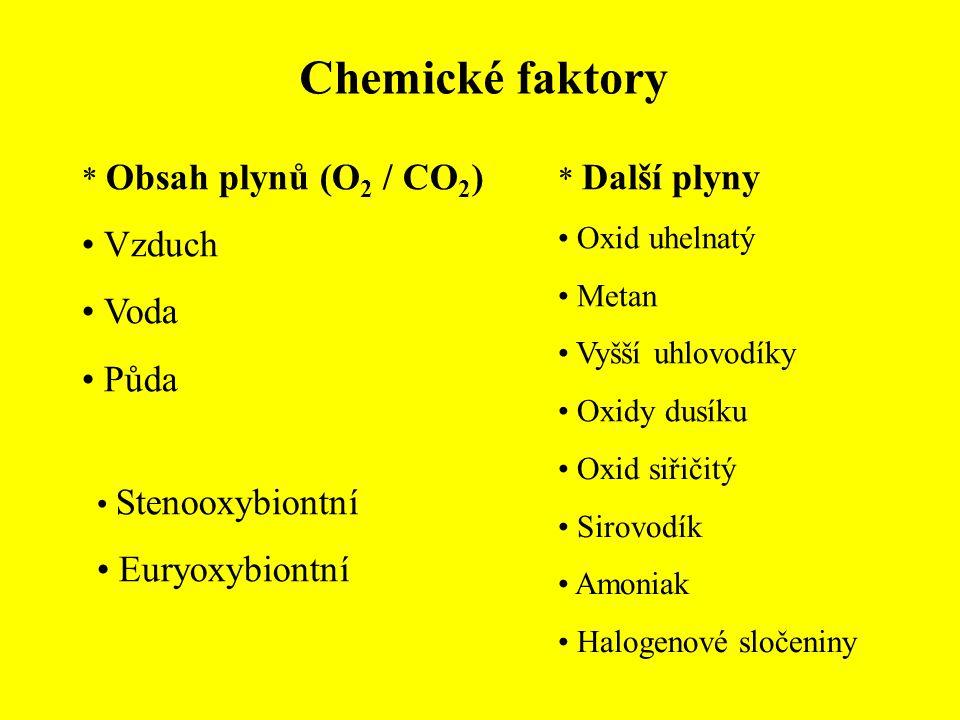 Chemické faktory Reakce prostředí (pH) * Ovlivňuje Druhová skladba rostlin Složení edafonu Vodní biocenózy Koncentrace vodíkových iontů Kyselina uhličitá / její soli Dešťová voda 5,7 (čistá) Dnes 4,5 Mořská voda 8,1-8,3 Sladké vody 3-10 Fotosyntéza (až 11) Rašelinné vody 3,5-5,5 Kyselé deště až 3 * Druhy Stenoiontní Euryiontní Acidofilní, acidofyty – do 6,4 Neutrofilní, neutrofyty – 6,5-7,3 Alkalofilní, bazifilní, alkalofyty – nad 7,3