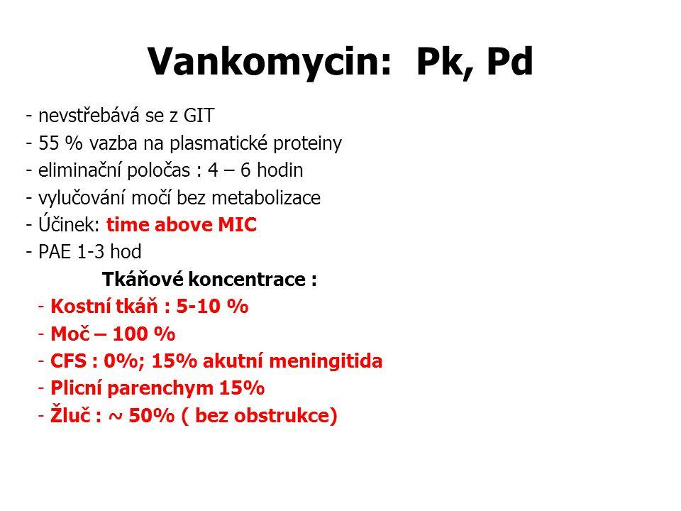 Vankomycin: Pk, Pd - nevstřebává se z GIT - 55 % vazba na plasmatické proteiny - eliminační poločas : 4 – 6 hodin - vylučování močí bez metabolizace - Účinek: time above MIC - PAE 1-3 hod Tkáňové koncentrace : - Kostní tkáň : 5-10 % - Moč – 100 % - CFS : 0%; 15% akutní meningitida - Plicní parenchym 15% - Žluč : ~ 50% ( bez obstrukce)