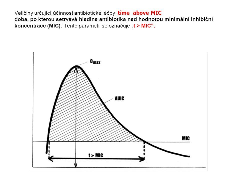 Veličiny určující účinnost antibiotické léčby: time above MIC doba, po kterou setrvává hladina antibiotika nad hodnotou minimální inhibiční koncentrace (MIC).