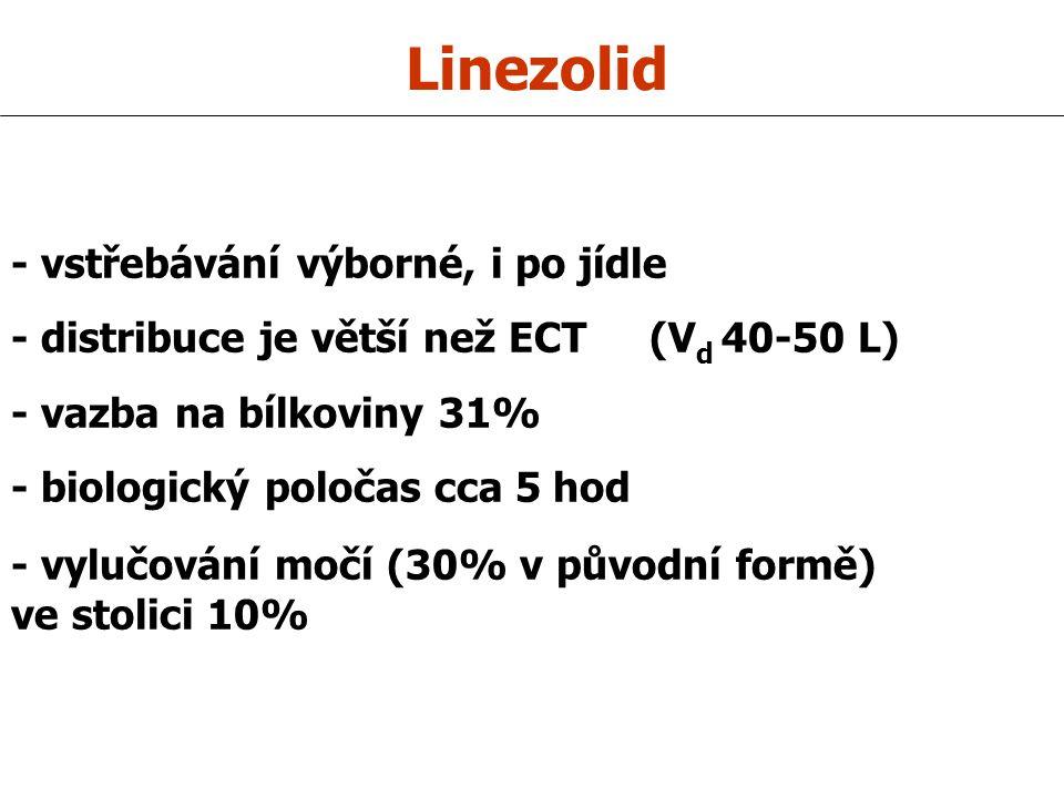 Linezolid - vstřebávání výborné, i po jídle - distribuce je větší než ECT (V d 40-50 L) - vazba na bílkoviny 31% - biologický poločas cca 5 hod - vylučování močí (30% v původní formě) ve stolici 10%