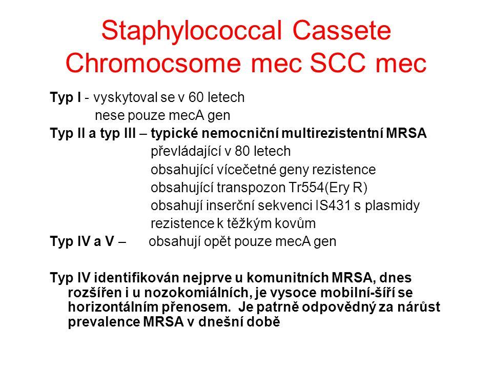 Staphylococcal Cassete Chromocsome mec SCC mec Typ I - vyskytoval se v 60 letech nese pouze mecA gen Typ II a typ III – typické nemocniční multirezistentní MRSA převládající v 80 letech obsahující vícečetné geny rezistence obsahující transpozon Tr554(Ery R) obsahují inserční sekvenci IS431 s plasmidy rezistence k těžkým kovům Typ IV a V – obsahují opět pouze mecA gen Typ IV identifikován nejprve u komunitních MRSA, dnes rozšířen i u nozokomiálních, je vysoce mobilní-šíří se horizontálním přenosem.