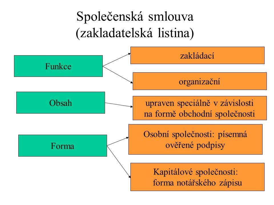 Společenská smlouva (zakladatelská listina) Funkce Obsah Forma zakládací organizační upraven speciálně v závislosti na formě obchodní společnosti Osob