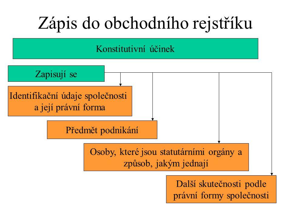 Zápis do obchodního rejstříku Konstitutivní účinek Zapisují se Identifikační údaje společnosti a její právní forma Předmět podnikání Další skutečnosti
